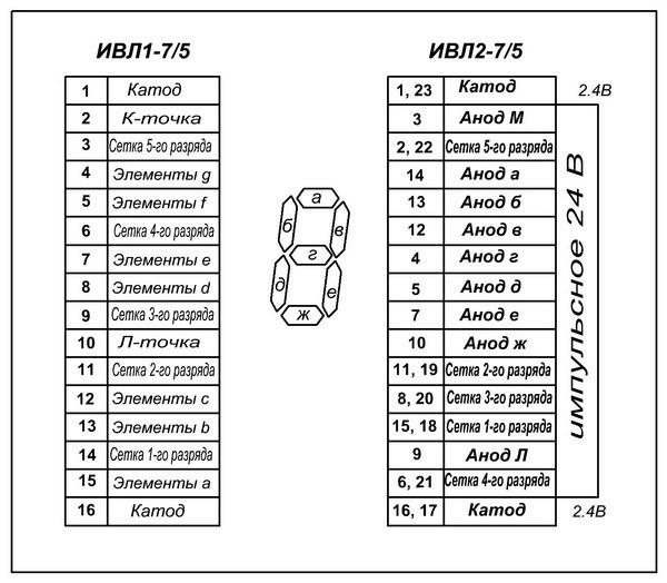 IVL2-7_5-VFD-Pinout